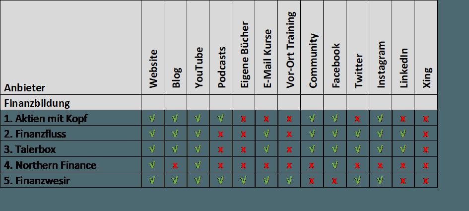 Top 10 Anbieter kostenloser Finanzbildung - Platz 1-5