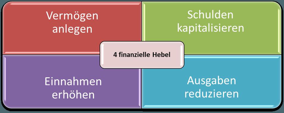 4 finanzielle Hebel