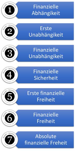 7 Stufen der finanziellen Freiheit