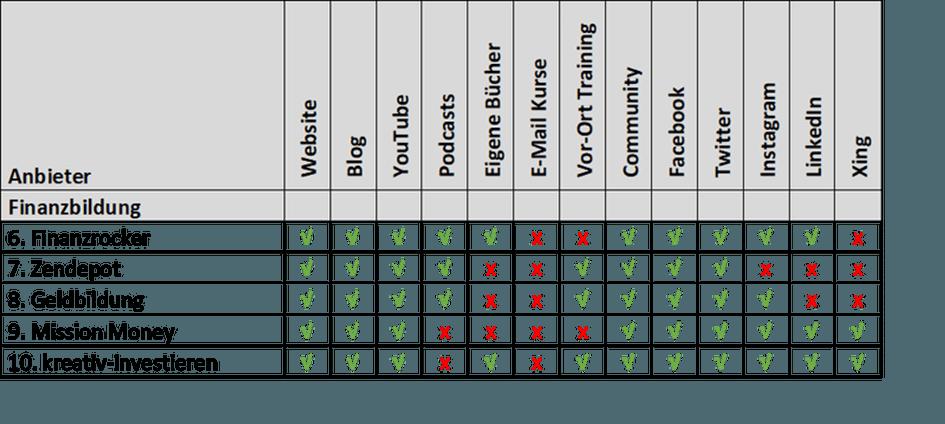 Top 10 Anbieter kostenloser Finanzbildung - Platz 6-10