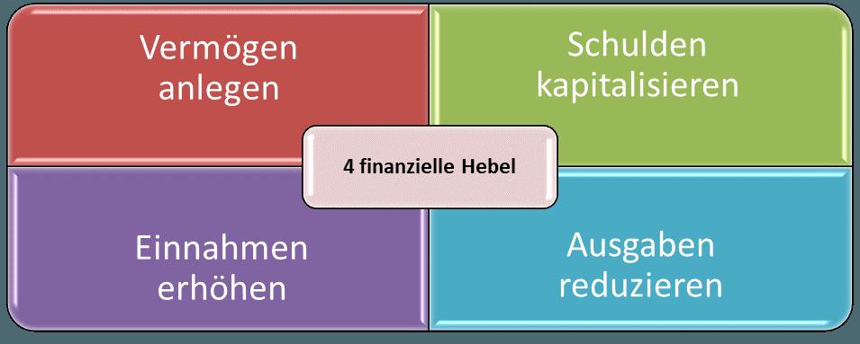 Vier Finanzielle Hebel