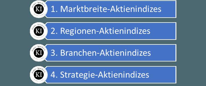 ETFs bilden vier verschiedene Kategorien von Aktienindizes ab