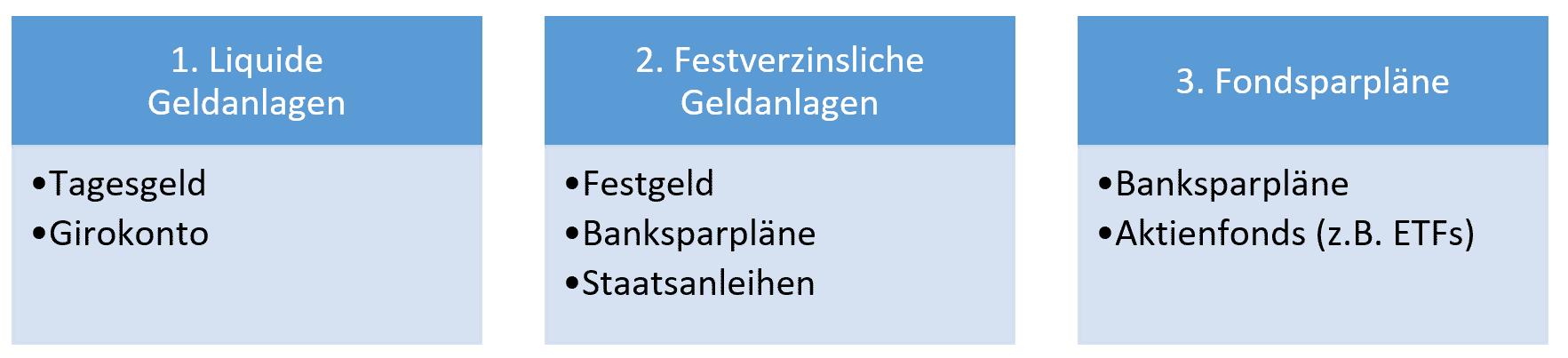Abbildung 2 Drei häufig verwendete Anlageklassen für Kinder