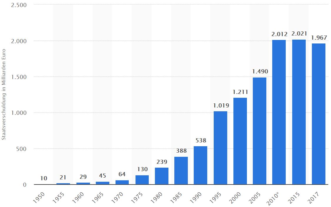 Entwicklung-Staatsverschuldung