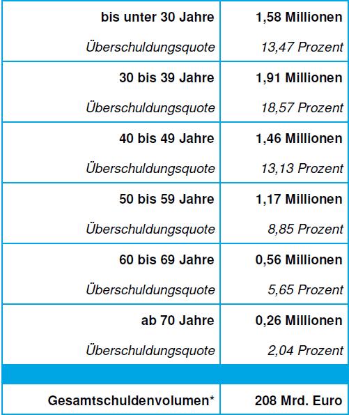 Überschuldungsquoten