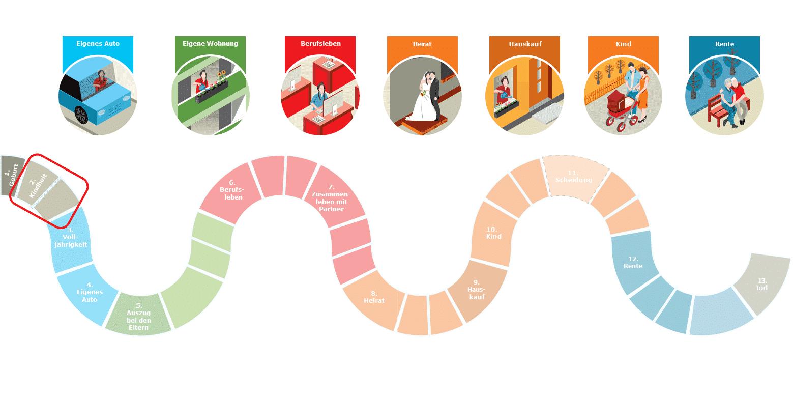 Das Spiel des Lebens: Station 2 - Deine Kindheit