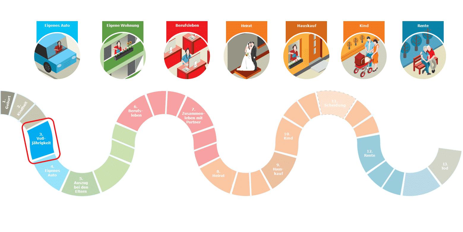 Das Spiel des Lebens: Station 3 - Deine Volljährigkeit