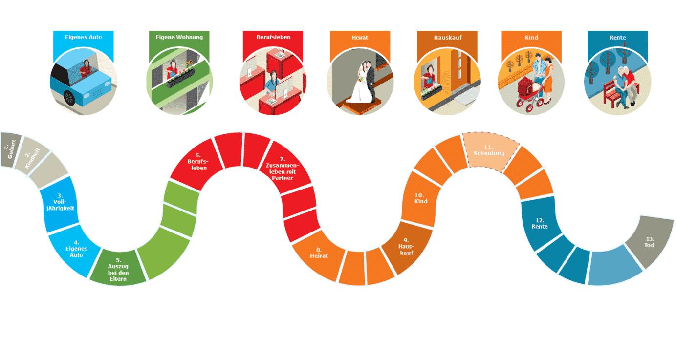 Das Spiel des Lebens: 13 wichtige Stationen