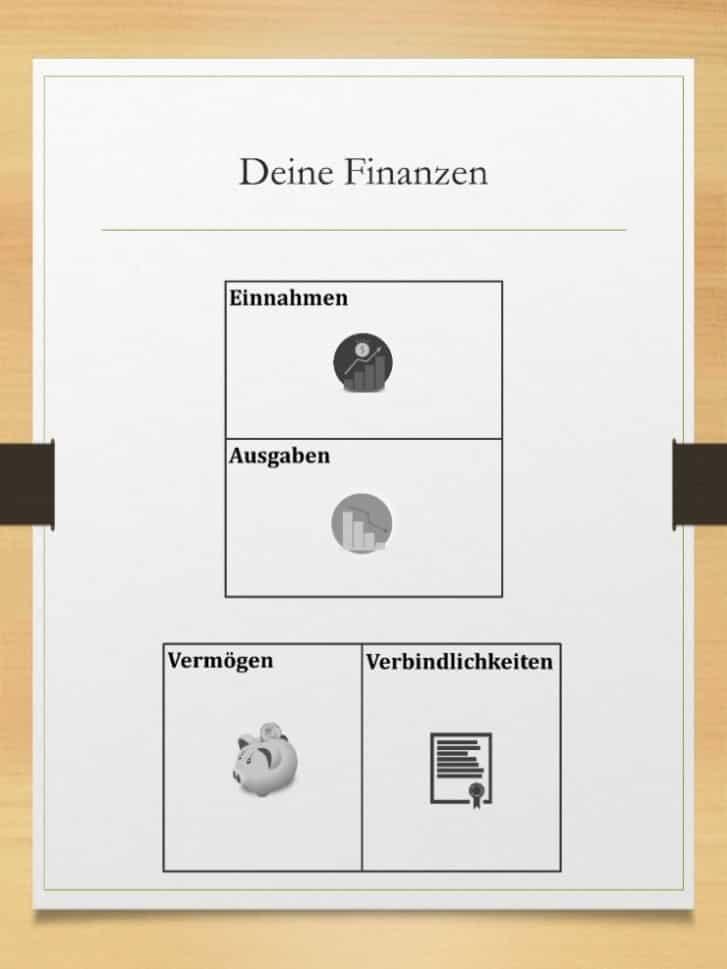 Die vier Bestandteile deiner Finanzen