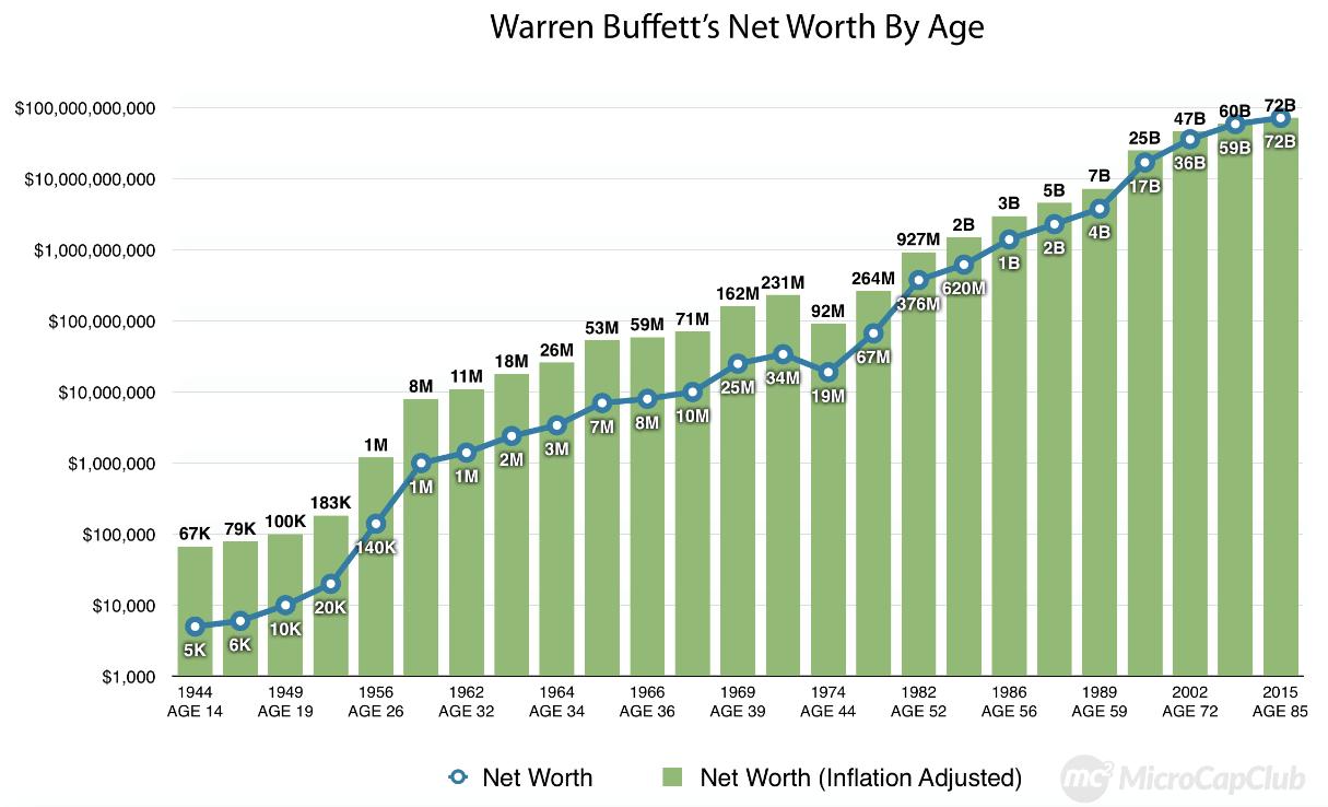 Nettovermögen Warren Buffett