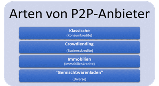 Arten von P2P-Anbieter