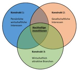 Abbildung 2: Zusammensetzung nachhaltiger Investitionen