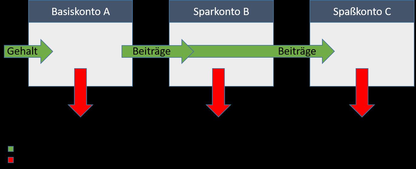 Schematische Darstellung des 3-Kontensystems
