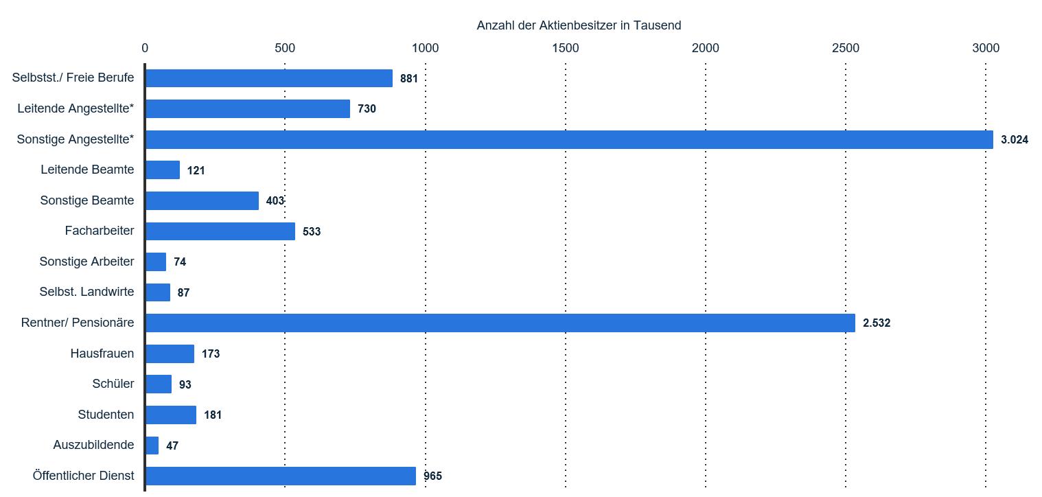 Abbildung 1: Aktionäre nach Berufsgruppen in Deutschland 2015 (Quelle: Statista)