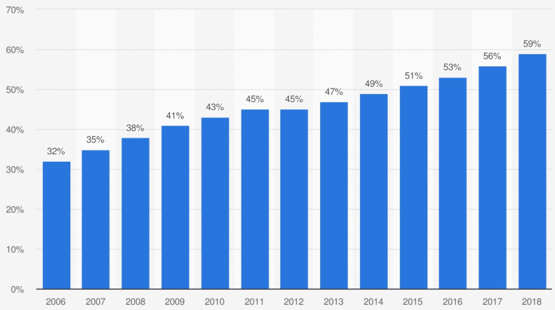 Abbildung 2: Anteil der Nutzer von Online Banking in Deutschland von 2006 bis 2018 (Quelle: Statista)