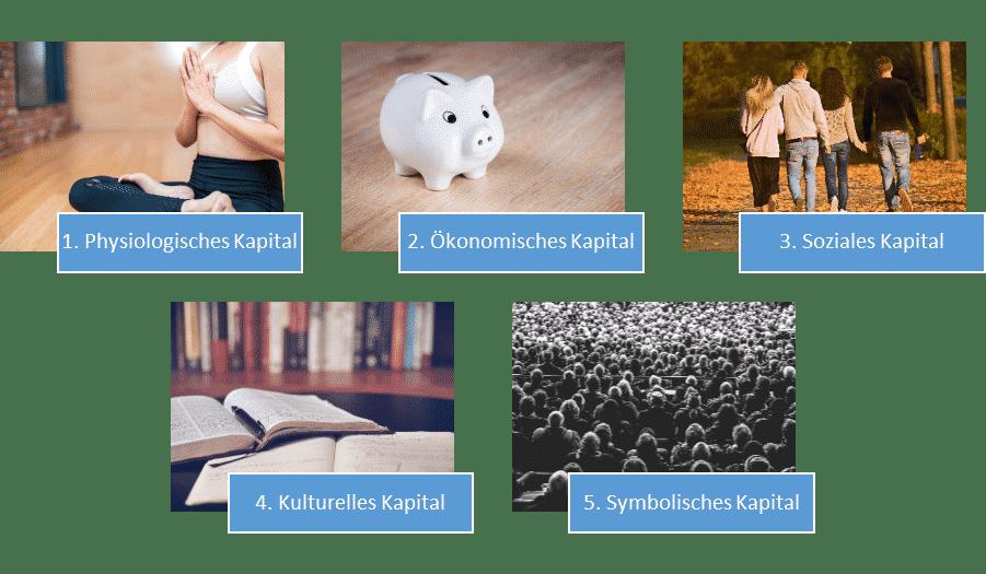 Fünf Kapitalsorten in der Kapitaltheorie