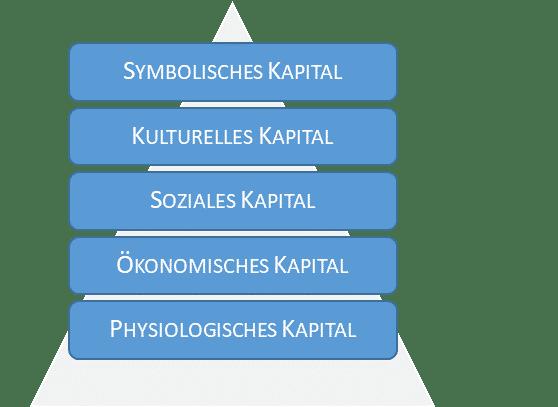 5 Stufen der Kapitalpyramide