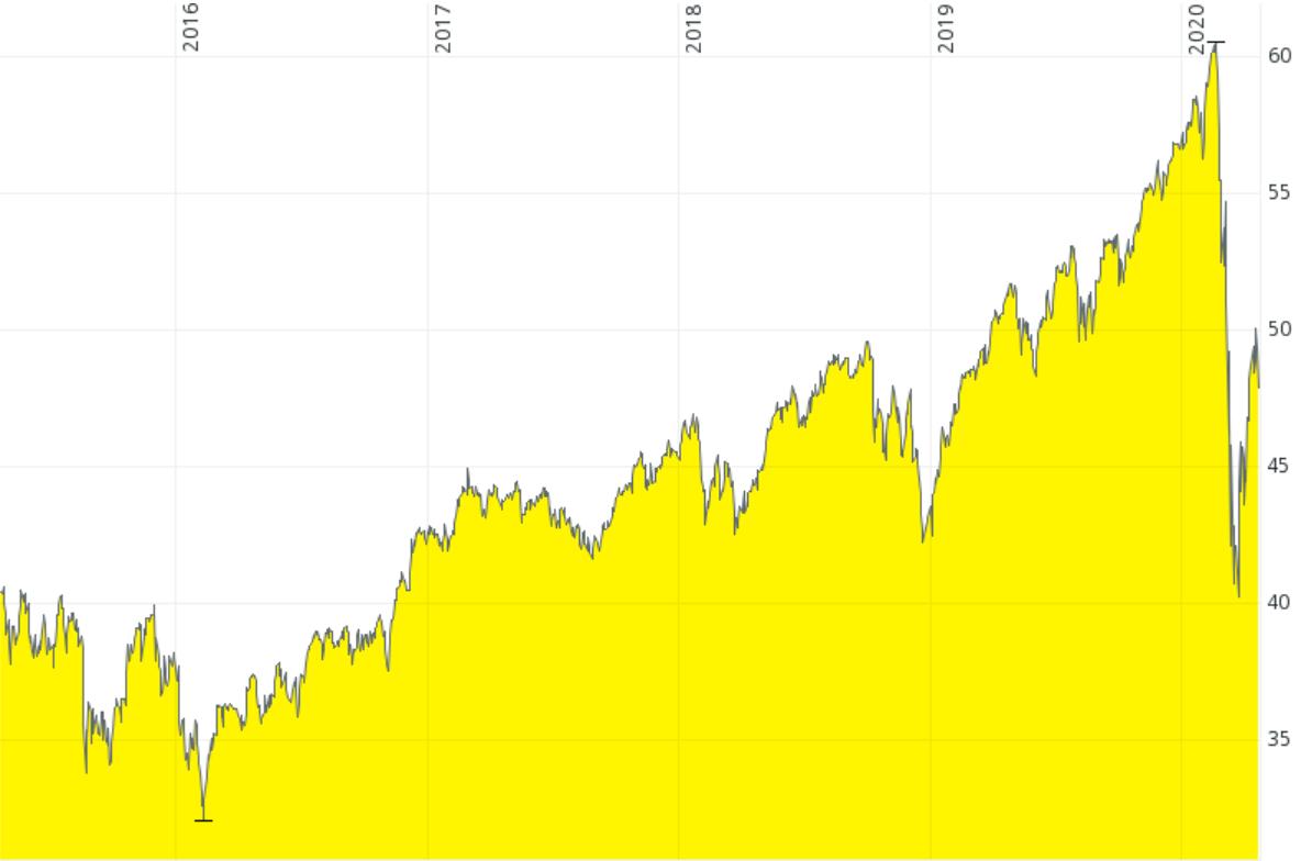 """Abbildung 1: Chartverlauf eines """"klassischen"""" MSCI World ETF von iShares; Stand: 22.04.2020; Quelle: Comdirect"""