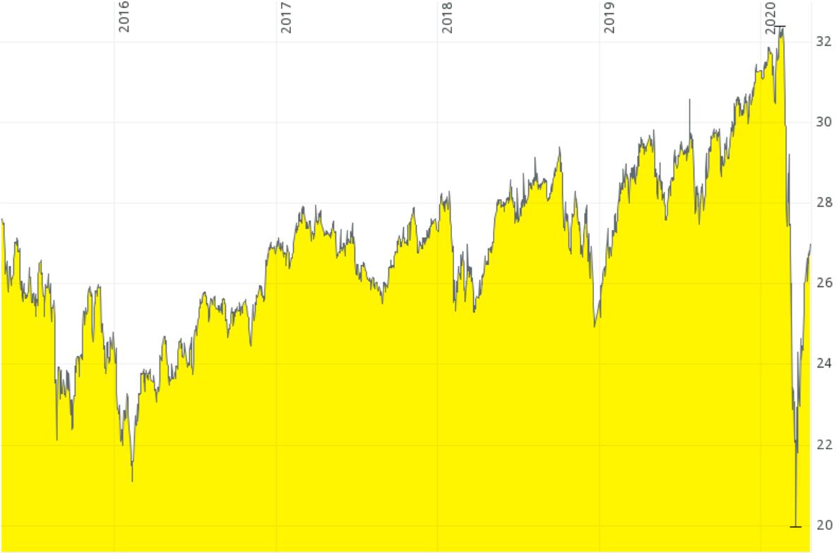 """Abbildung 2: Chartverlauf eines """"islamischen"""" MSCI World ETF von iShares; Stand: 22.04.2020; Quelle: Comdirect"""