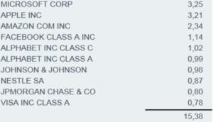 """Abbildung 5: Die 10 größten Positionen im """"klassischen"""" MSCI World ETF von iShares; Stand: 22.04.2020"""