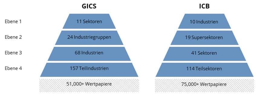 Klassifikationsschemata von Branchen-ETFs