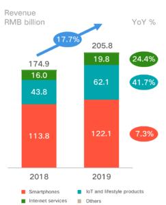 Einnahmen von Xiaomi nach Marktsegment