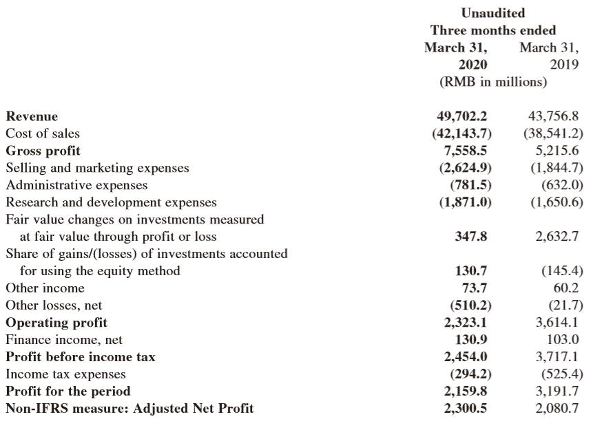 Geschäftszahlen Xiaomi Q1 2020