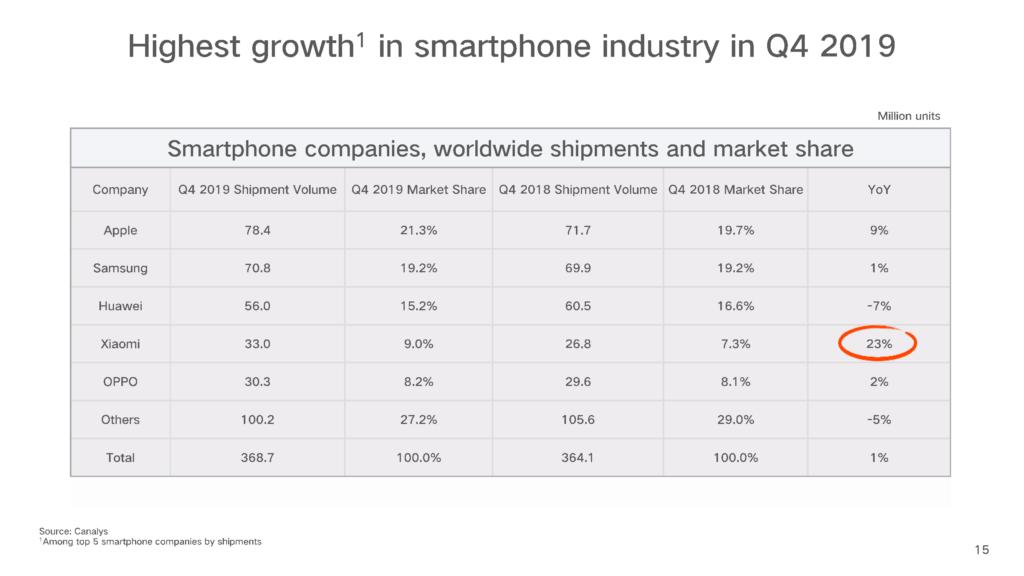 Marktanteil von Smartphone-Herstellern weltweit