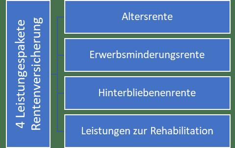 4 Leistungspakete der gesetzlichen Rentenversicherung in Deutschland