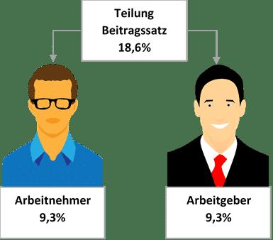 Den Beitragssatz zur gesetzlichen Rentenversicherung teilen sich Arbeitnehmer und Arbeitgeber