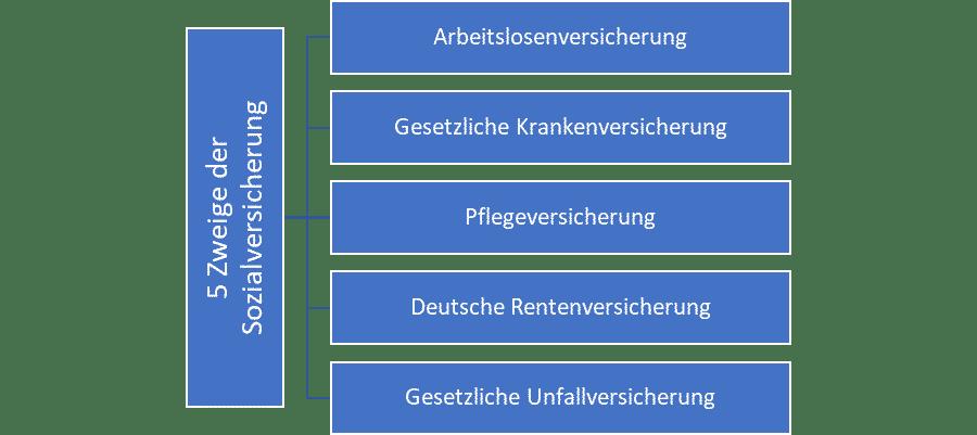 5 zweige der sozialversicherung in deutschland 1