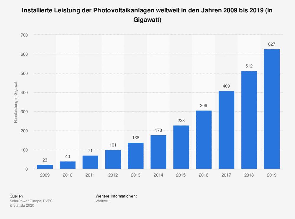 Abbildung 2 - installierte Leistung der Photovoltaikanlagen weltweit in den Jahren 2009 bis 2019 (in Gigawatt)