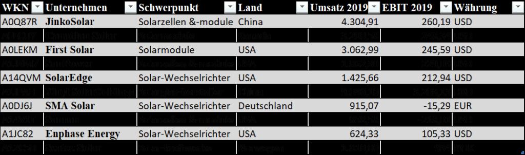 Abbildung 5 - Börsennotierte Unternehmen in der Photovoltaik-Industry sortiert nach Umsatz im Jahr 2019