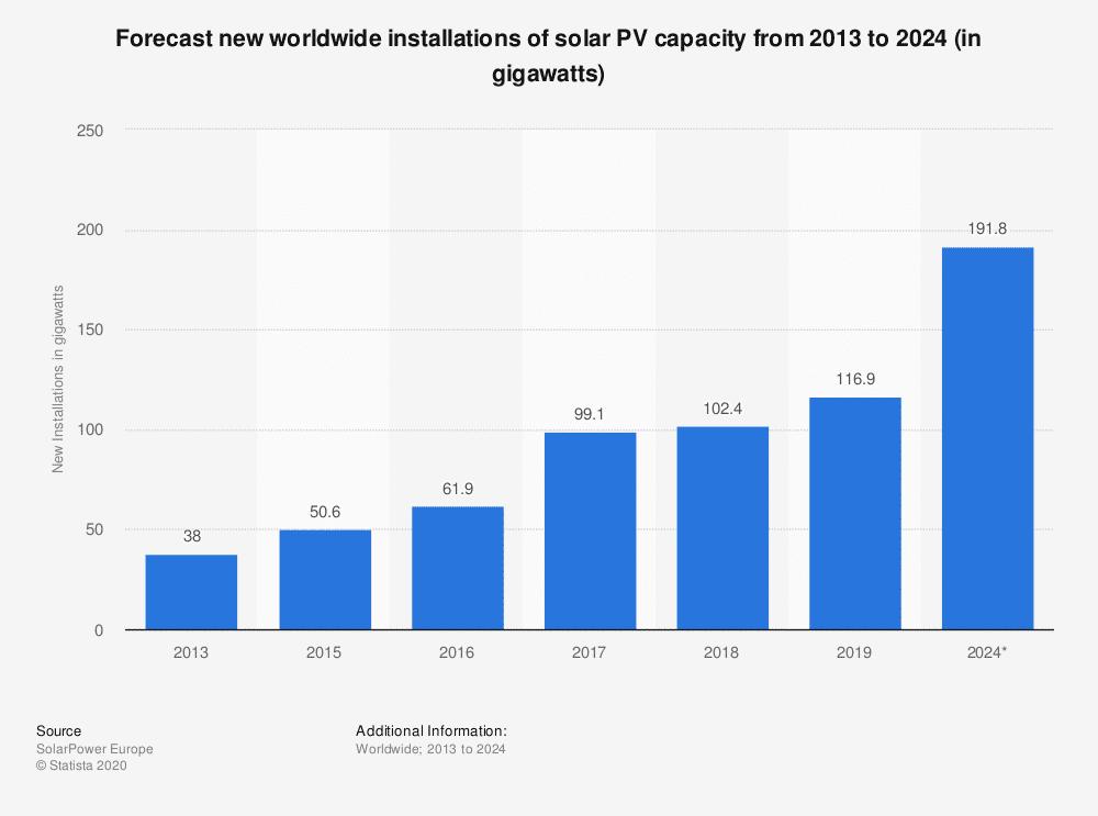 Abbildung 6 - Forecast über die weltweiten Neuinstallationen von Photovoltaik Kapazitäten zwischen 2013 und 2024 (in Gigawatt)